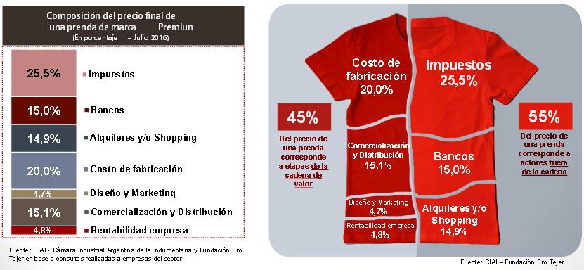 La Industria Textil Argentina con los Mismos Problemas
