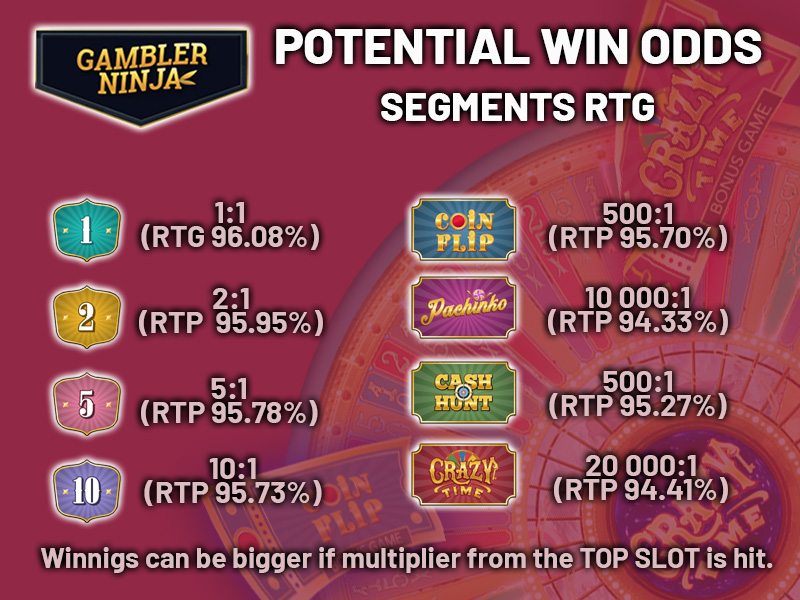 CRAZY TIME BETTING STRATEGY potential win odds