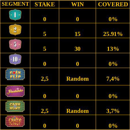 High Risk Crazy Time Betting Strategy