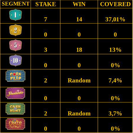 Crazy Time Betting Strategy Medium Risk