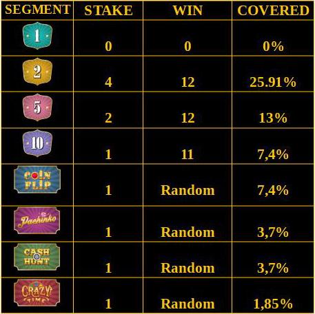 Gambler Ninja Crazy Time Betting Strategy