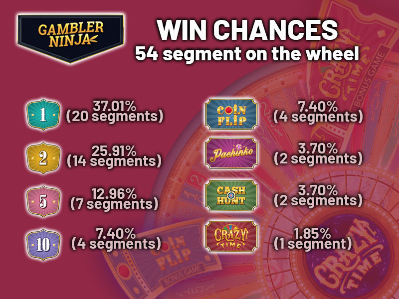 cRAZY TIME bETTING sTRATEGY WIN CHANCES