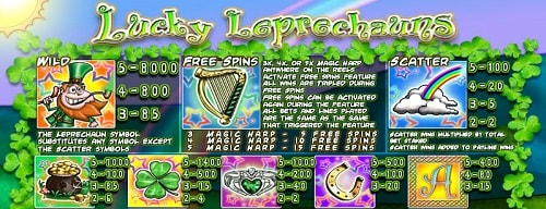 The best Irish slots for Saint Patrick's Day. Lucky Leprechauns by Saucify