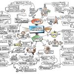 IDEO's Tim Brown Design Thinking Mindmap