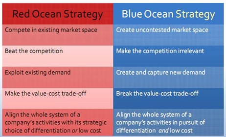blue ocean strategy retail bank Synopsis of article which appeared in jiayouzhan magazine, china, may 2009 a blue ocean strategy for the petrol retail industry in china synopsis.