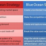 An analogy for using the Blue Ocean Strategy framework