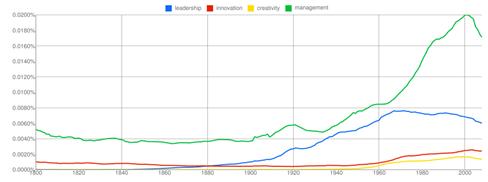 graph.