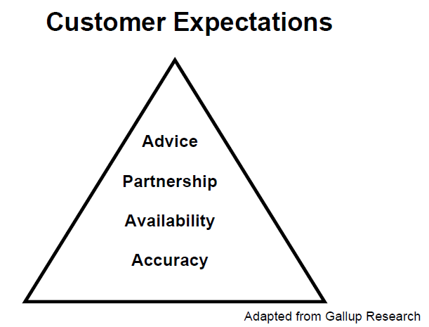 gallup customer expectations triangle