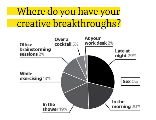 where do you have creative breakthroughs