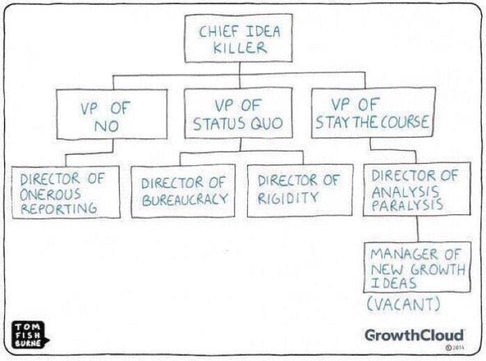 management is the enemy of innovation