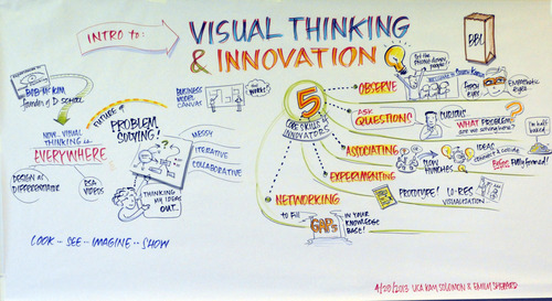 the innovator's key skills