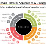 Where Can The Blockchain Be Applied?