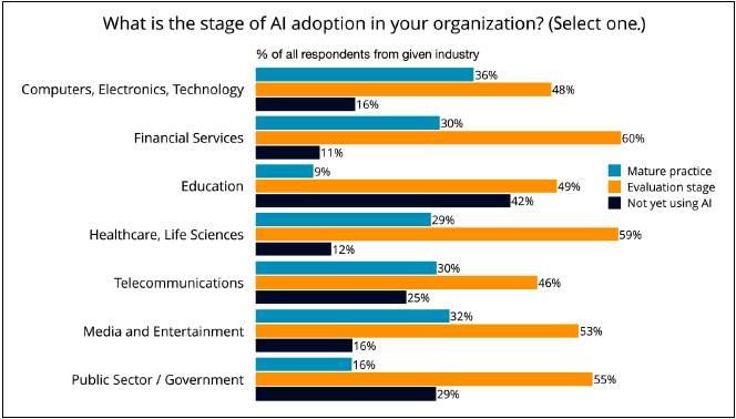 ai adoption in organizations