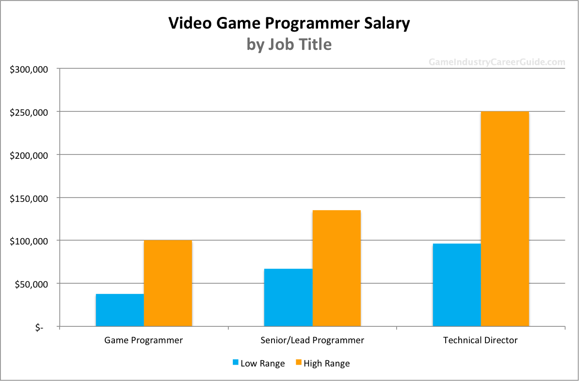 Game Programmer Salary By Le