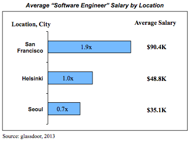 Software Engineer Salary Comparison by Geography