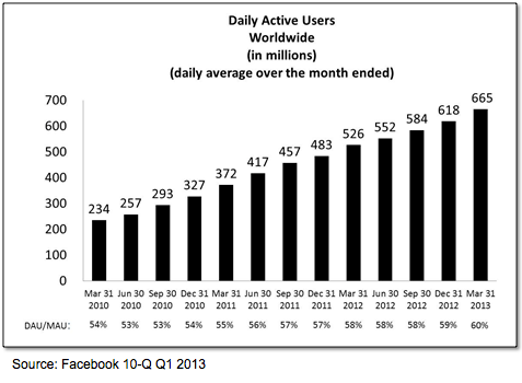 FB DAU Growth