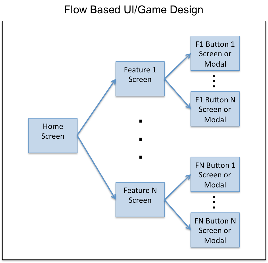 User Interface Flow Diagram Sample Trusted Wiring Process Experience Diagrams Ui Screen Library Of U2022