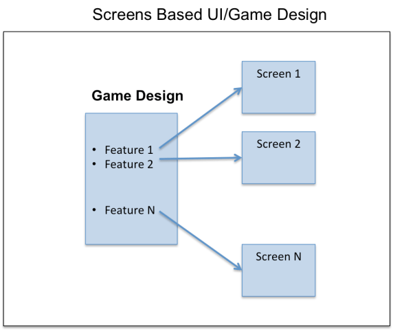 screens based UI