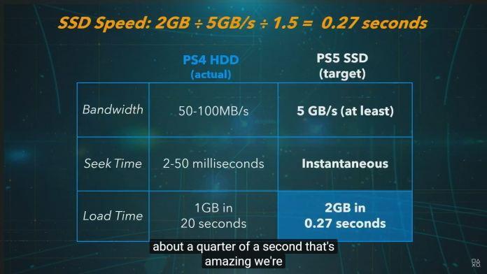 官方PS5 技術規格和硬件資料