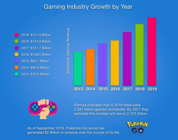 gaming-chart