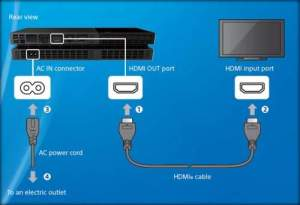 PS4: How To Connect To TV or Any HDMI Compatible Display