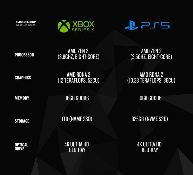 Technische Daten Playstation 5 Gegen Xbox Series X Und Xbox One X Gamereactor