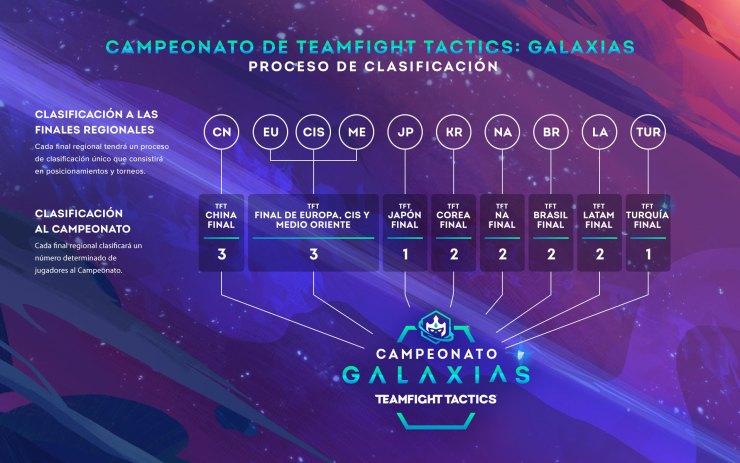 Teamfight Tactics Galaxias