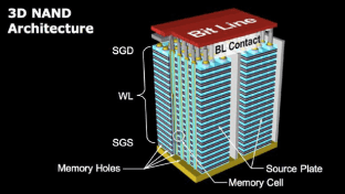 This image shows the 3D NAND architecture.