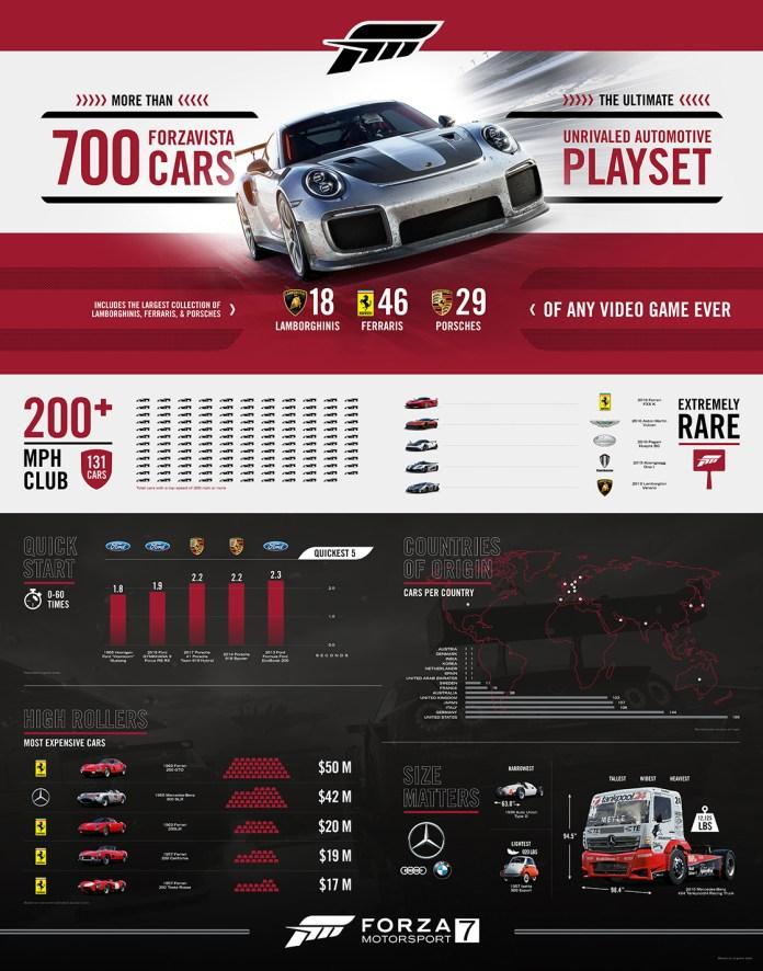 forza-7-cars-resume-696x886 Forza Motorsport 7 - La liste des voitures - complète