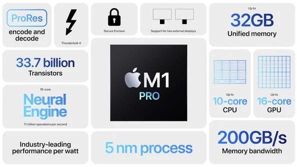 Apple annuncia M1 Pro e M1 Max