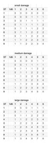 Low-ST Damage Table
