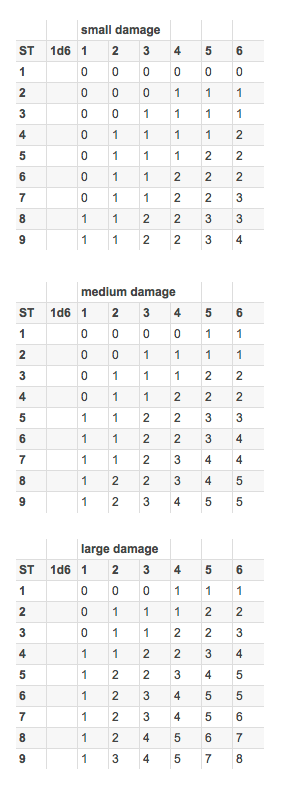 Low-ST Damage Table