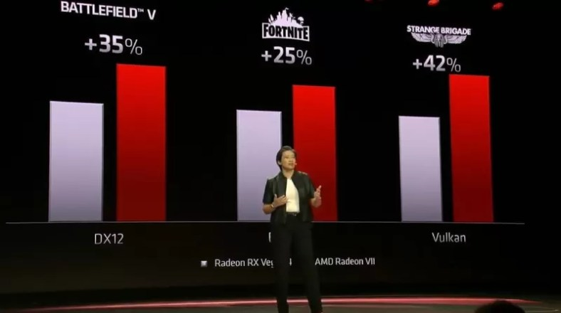AMD CES 2019: AMD Radeon VII 7nm, Powerful Laptops And More