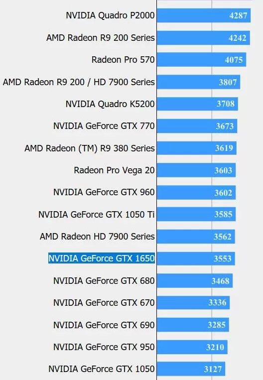 Nvidia GTX 1650 Is Slower Than GTX 1060 and 1050 Ti - GamesHedge