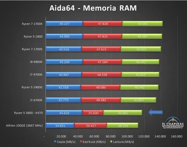 AMD Ryzen 3600 Synthetic Benchmarks