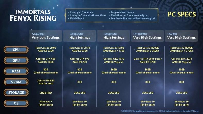 Persyaratan Immortals Fenyx Rising PC