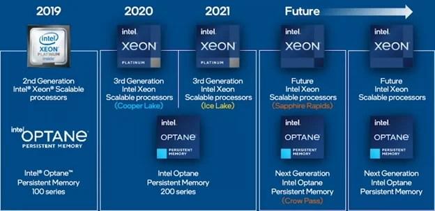Intel 4th Gen Xeon Sapphire