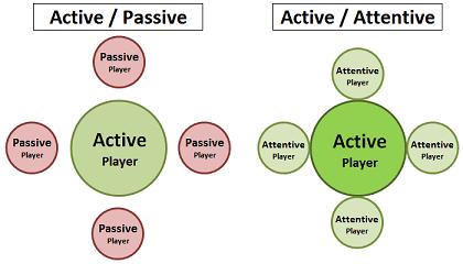 activepassiveattentive