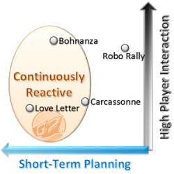 Continuously Reactive