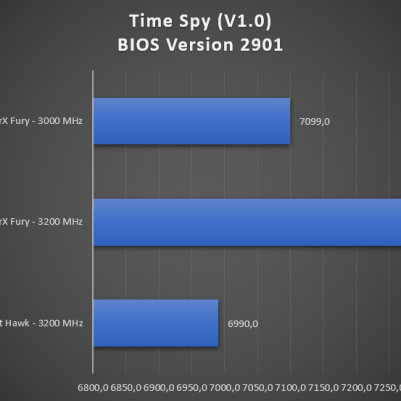 Time Spy Physics BIOS 2901