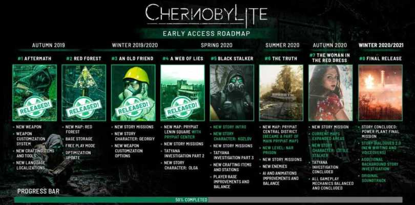 Chernobylite Early Access Roadmap