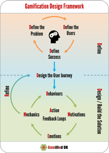 The Gamification Design Framework