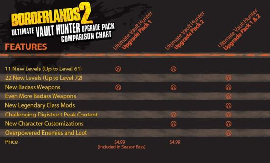 Borderlands 2 Comparison Chart