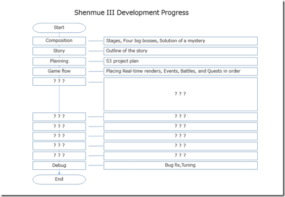 Shenmue3DevelopmentProgress