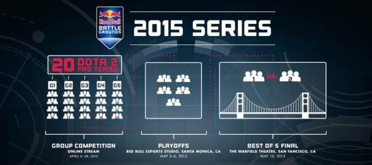 Red Bull Battle Grounds Dota 2 Gaming Cypher