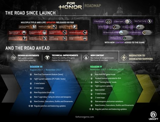 FOR HONOR Development Schedule Announced by Ubisoft