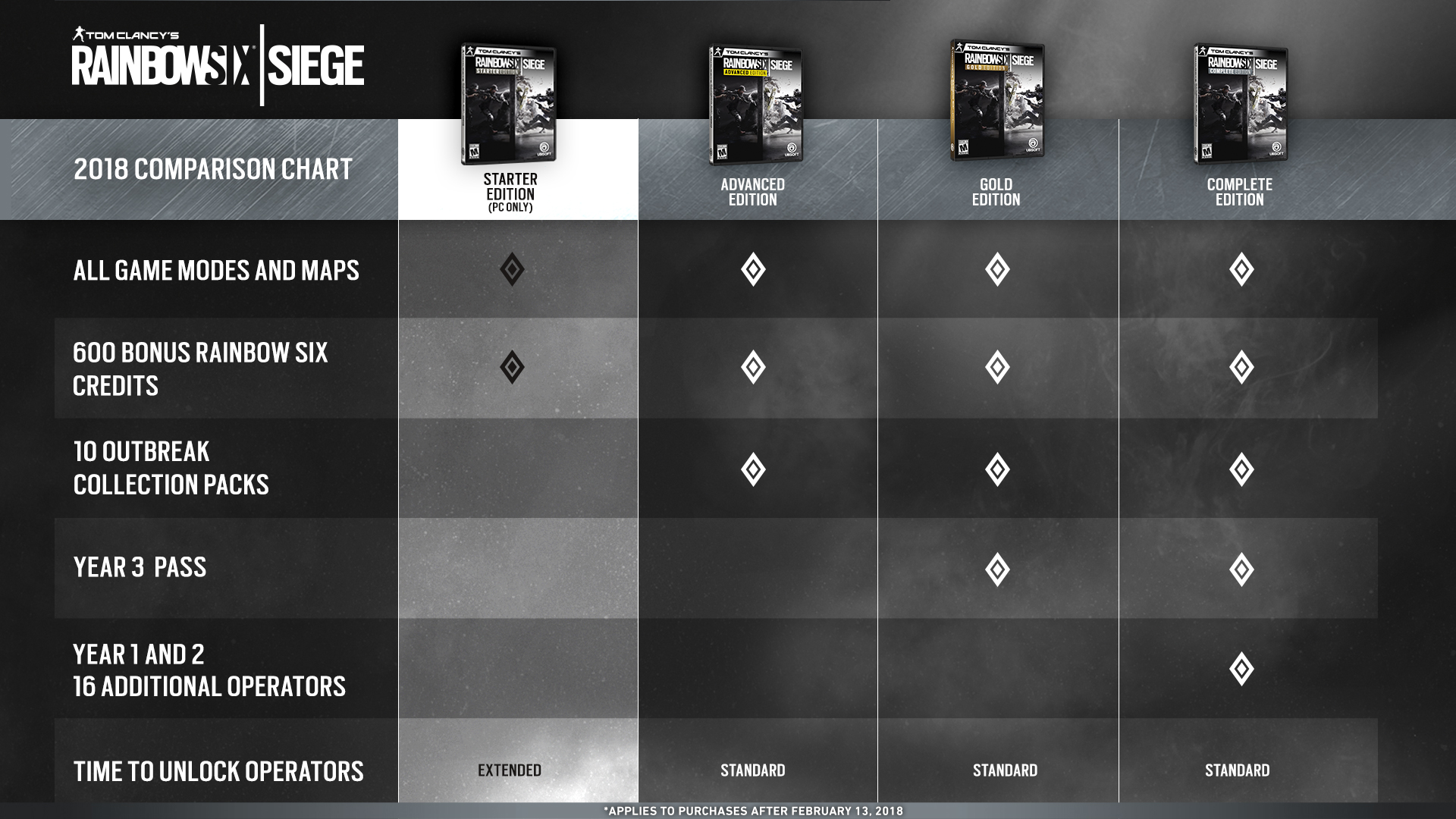 siege advanced edition no operators