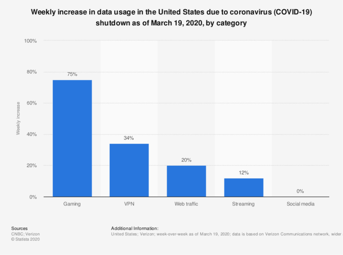 coronavirus impact on US online traffic by category