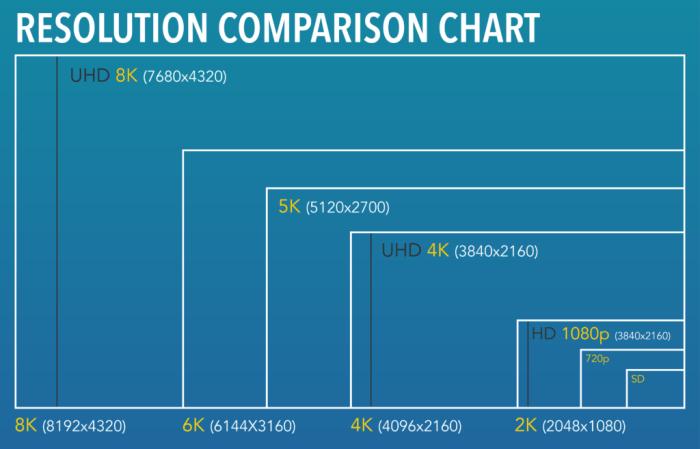 Resolution comparison chart