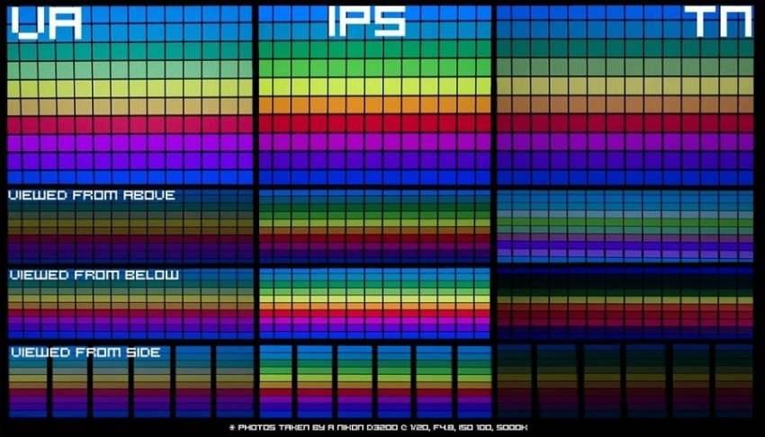 IPS, VA, or TN panel
